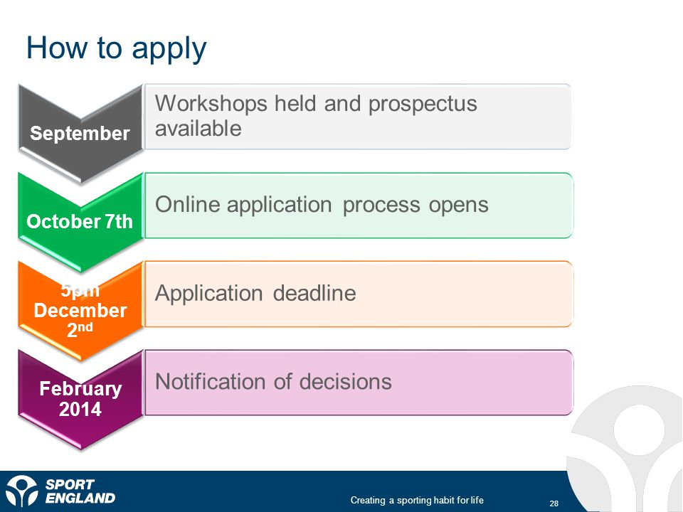 Creating a sporting habit for life Online application process opens Workshops held and prospectus available Application deadline Notification of decisions How to apply October 7th September 5pm December 2 nd February 2014 28