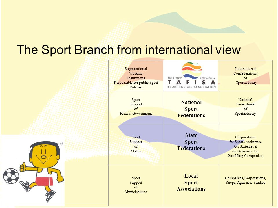 The Sport Branch from international view Supranational Working Institutions Responsible for public Sport Policies International Sport Confederations International Confederations of Sportindustry Sport Support of Federal Government National Sport Federations National Federations of Sportindustry Sport Support of States State Sport Federations Corporations for Sports Assistence On State Level (in Germany: f.e.