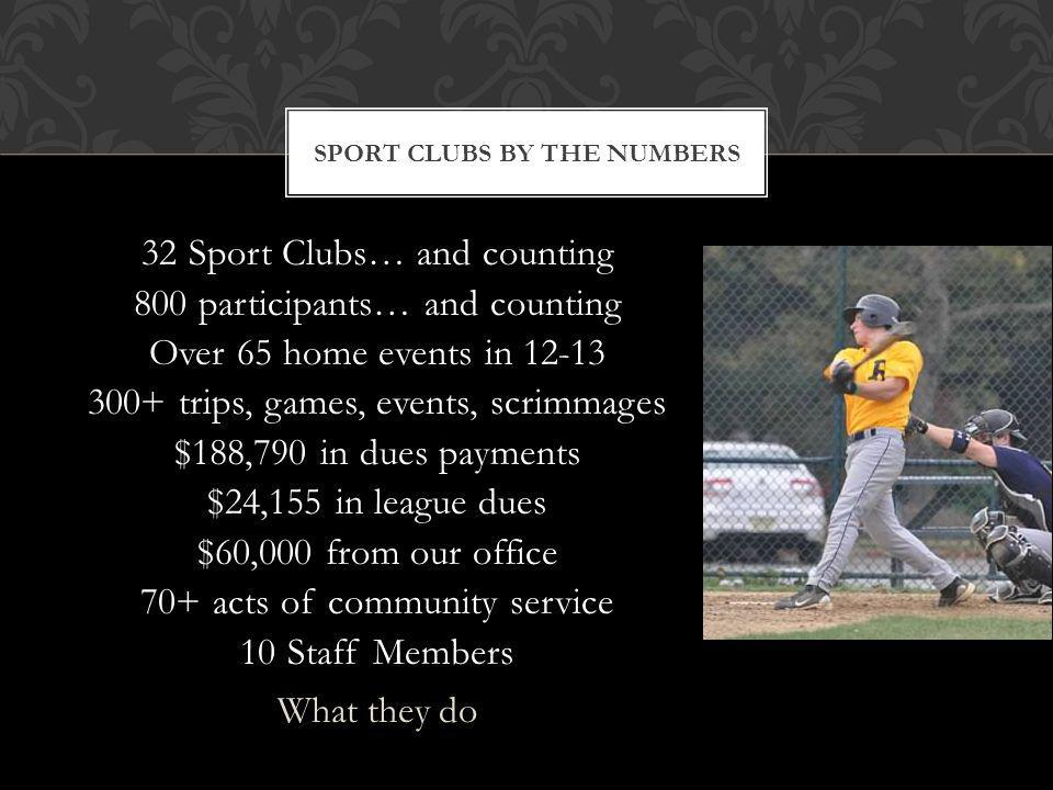 32 Sport Clubs… and counting 800 participants… and counting Over 65 home events in 12-13 300+ trips, games, events, scrimmages $188,790 in dues payments $24,155 in league dues $60,000 from our office 70+ acts of community service 10 Staff Members What they do SPORT CLUBS BY THE NUMBERS