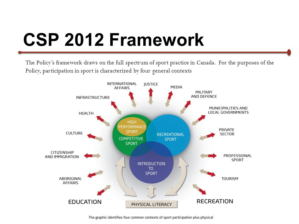 The Policys framework draws on the full spectrum of sport practice in Canada. For the purposes of the Policy, participation in sport is characterized