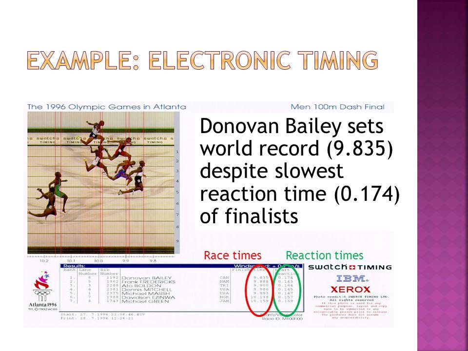 Donovan Bailey sets world record (9.835) despite slowest reaction time (0.174) of finalists Reaction timesRace times