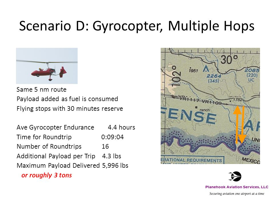 Scenario D: Gyrocopter, Multiple Hops Same 5 nm route Payload added as fuel is consumed Flying stops with 30 minutes reserve Ave Gyrocopter Endurance 4.4 hours Time for Roundtrip 0:09:04 Number of Roundtrips 16 Additional Payload per Trip 4.3 lbs Maximum Payload Delivered 5,996 lbs or roughly 3 tons
