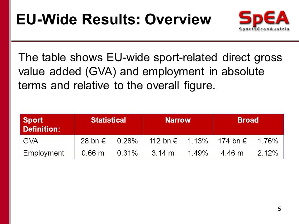 EU-Wide Results: Overview 5 Sport Definition: StatisticalNarrowBroad GVA28 bn 0.28%112 bn 1.13%174 bn 1.76% Employment0.66 m0.31%3.14 m1.49%4.46 m2.12% The table shows EU-wide sport-related direct gross value added (GVA) and employment in absolute terms and relative to the overall figure.