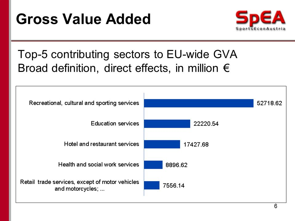 Gross Value Added 6 Top-5 contributing sectors to EU-wide GVA Broad definition, direct effects, in million
