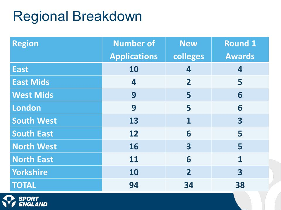 Regional Breakdown Region Number of Applications New colleges Round 1 Awards East1044 East Mids425 West Mids956 London956 South West1313 South East1265 North West1635 North East1161 Yorkshire1023 TOTAL943438