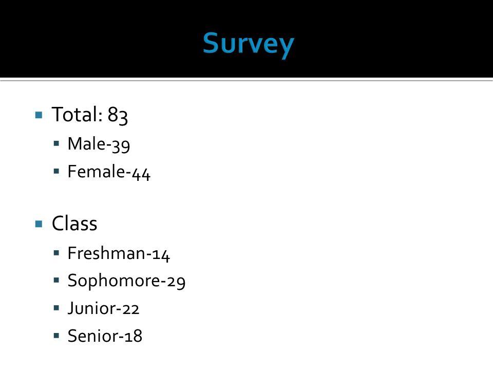 Total: 83 Male-39 Female-44 Class Freshman-14 Sophomore-29 Junior-22 Senior-18