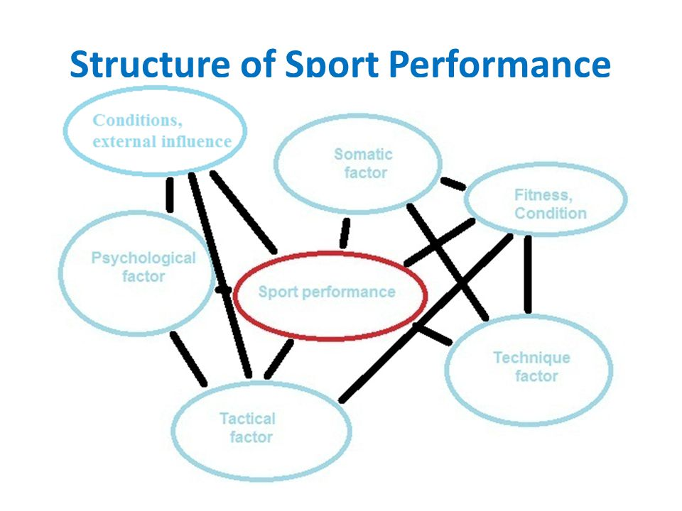 Structure of Sport Performance
