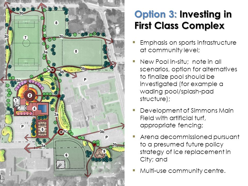 Option 3: Investing in First Class Complex Emphasis on sports infrastructure at community level; New Pool in-situ; note in all scenarios, option for a