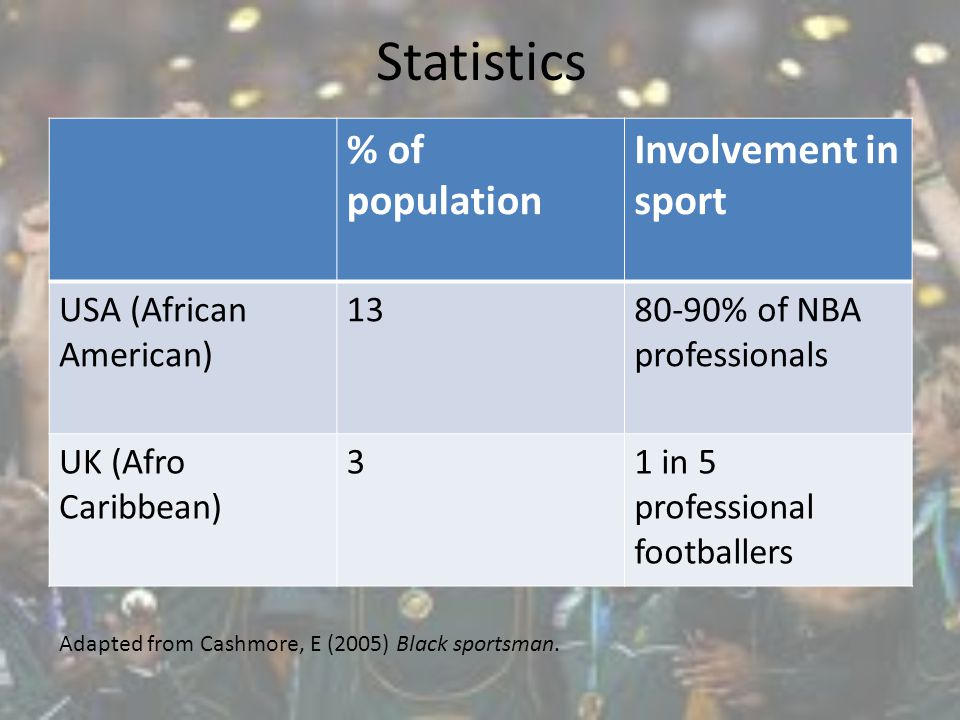 Statistics % of population Involvement in sport USA (African American) 1380-90% of NBA professionals UK (Afro Caribbean) 31 in 5 professional footballers Adapted from Cashmore, E (2005) Black sportsman.