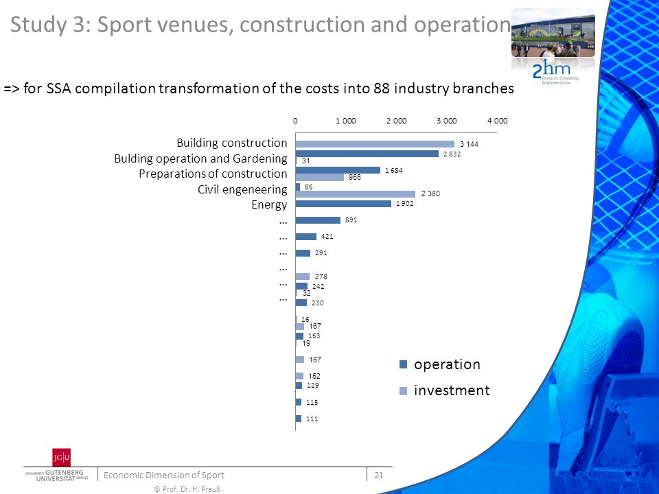   Economic Dimension of Sport   21 © Prof. Dr. H. Preuß => for SSA compilation transformation of the costs into 88 industry branches Study 3: Sport ve