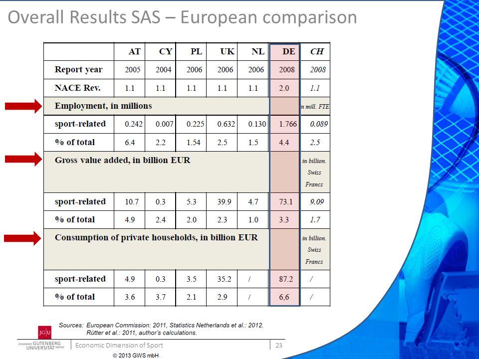 | Economic Dimension of Sport | 23 © Prof. Dr. H. Preuß Overall Results SAS – European comparison