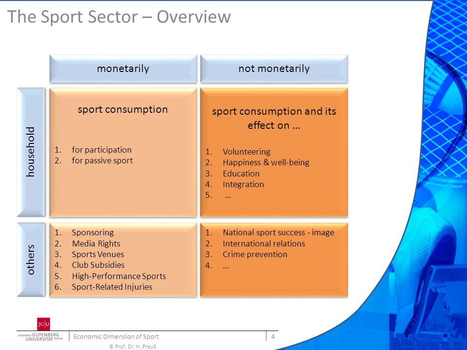 | Economic Dimension of Sport | 15 © Prof.Dr. H.