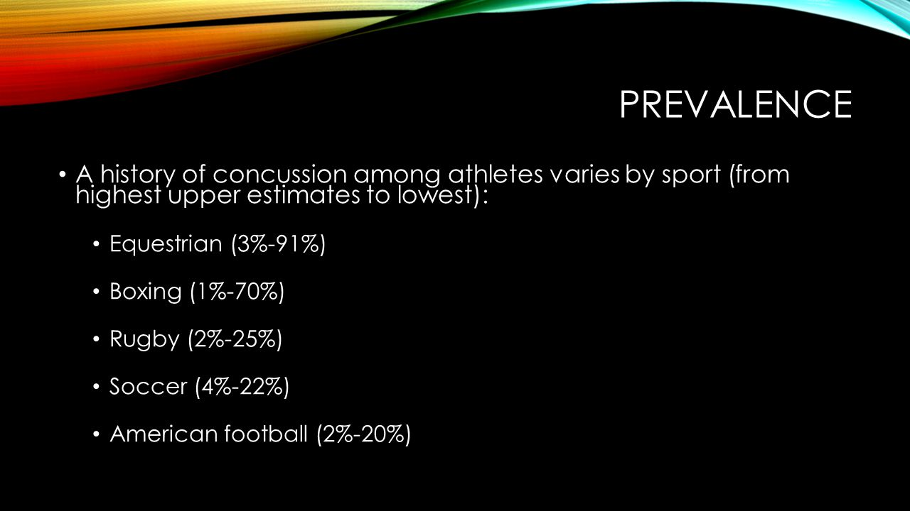 PREVALENCE A history of concussion among athletes varies by sport (from highest upper estimates to lowest): Equestrian (3%-91%) Boxing (1%-70%) Rugby (2%-25%) Soccer (4%-22%) American football (2%-20%)