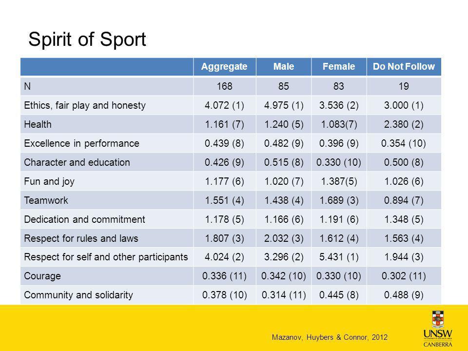 Drug Testing Nipple to knee Doping control officer Paruresis (Elbe et al, 2012) Applies to any athlete