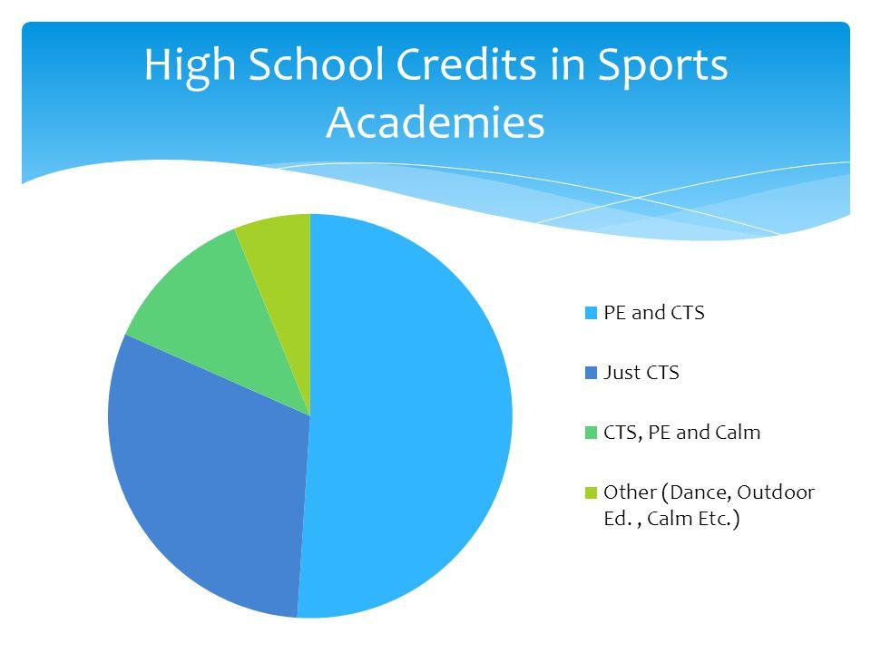 High School Credits in Sports Academies