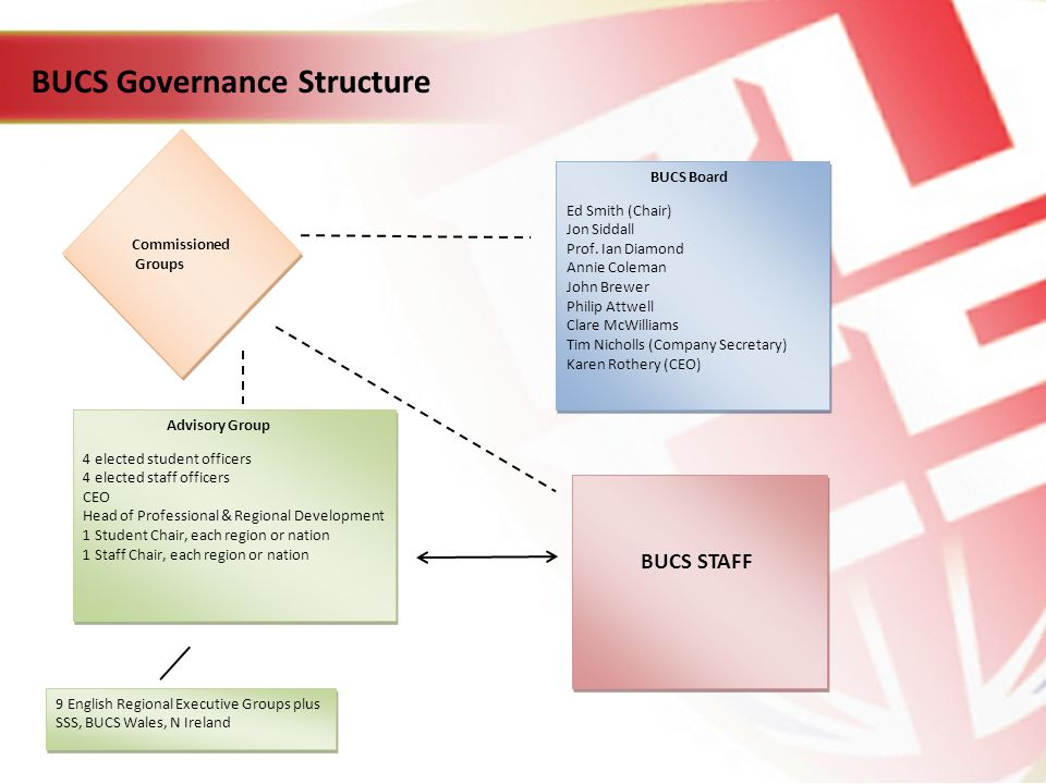 BUCS Governance Structure Commissioned Groups Commissioned Groups BUCS Board Ed Smith (Chair) Jon Siddall Prof. Ian Diamond Annie Coleman John Brewer