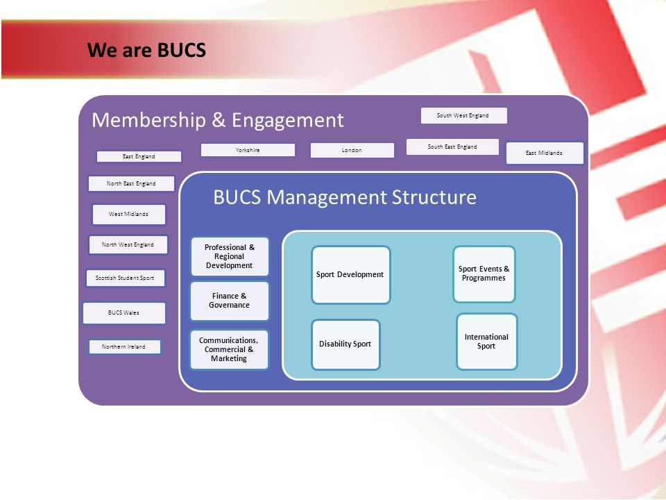 We are BUCS Membership & Engagement South West England South East England London Yorkshire East England North East England West Midlands North West England Scottish Student Sport East Midlands BUCS Wales Northern Ireland BUCS Management Structure Professional & Regional Development Finance & Governance Communications, Commercial & Marketing Disability Sport Sport Development International Sport Sport Events & Programmes
