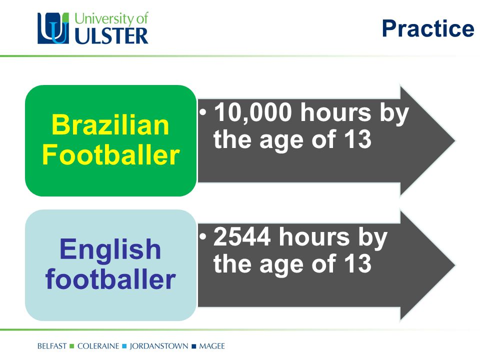 Practice 10,000 hours by the age of 13 Brazilian Footballer 2544 hours by the age of 13 English footballer