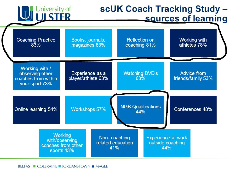 scUK Coach Tracking Study – sources of learning Coaching Practice 83% Books, journals, magazines 83% Reflection on coaching 81% Working with athletes