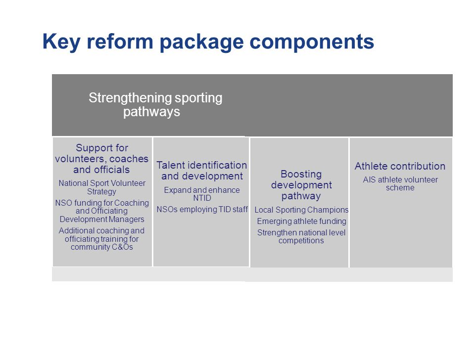 Key reform package components Strengthening sporting pathways Support for volunteers, coaches and officials National Sport Volunteer Strategy NSO funding for Coaching and Officiating Development Managers Additional coaching and officiating training for community C&Os Talent identification and development Expand and enhance NTID NSOs employing TID staff Boosting development pathway Local Sporting Champions Emerging athlete funding Strengthen national level competitions Athlete contribution AIS athlete volunteer scheme
