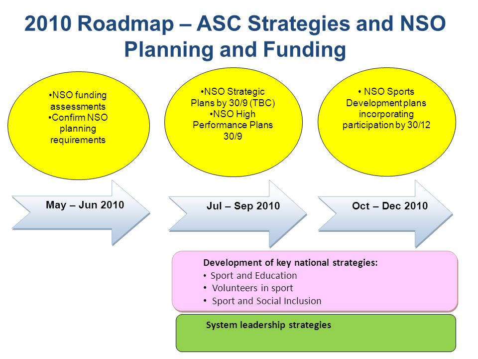 May – Jun 2010 Jul – Sep 2010 Oct – Dec 2010 2010 Roadmap – ASC Strategies and NSO Planning and Funding Development of key national strategies: Sport and Education Volunteers in sport Sport and Social Inclusion Development of key national strategies: Sport and Education Volunteers in sport Sport and Social Inclusion NSO funding assessments Confirm NSO planning requirements NSO Sports Development plans incorporating participation by 30/12 NSO Strategic Plans by 30/9 (TBC) NSO High Performance Plans 30/9 System leadership strategies