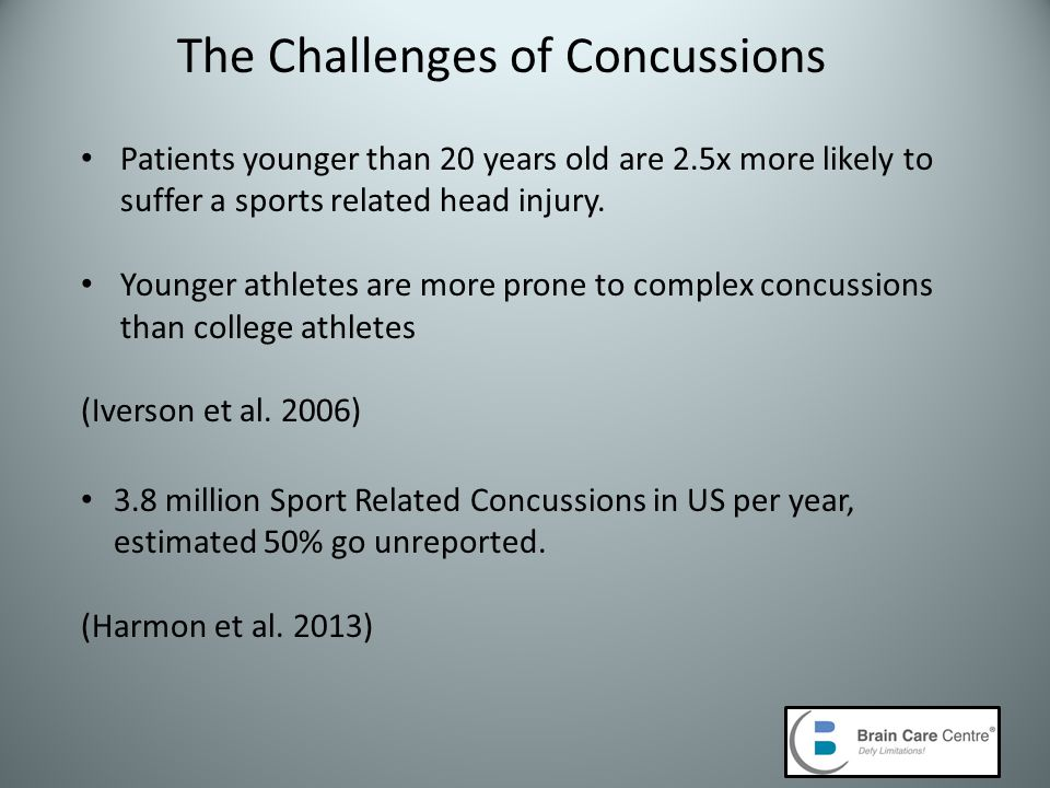 Patients younger than 20 years old are 2.5x more likely to suffer a sports related head injury.
