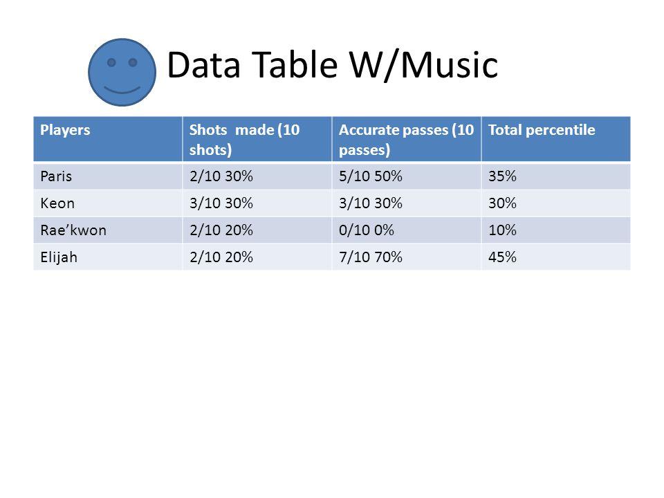 Data Table W/Music PlayersShots made (10 shots) Accurate passes (10 passes) Total percentile Paris2/10 30%5/10 50%35% Keon3/10 30% 30% Raekwon2/10 20%0/10 0%10% Elijah2/10 20%7/10 70%45%