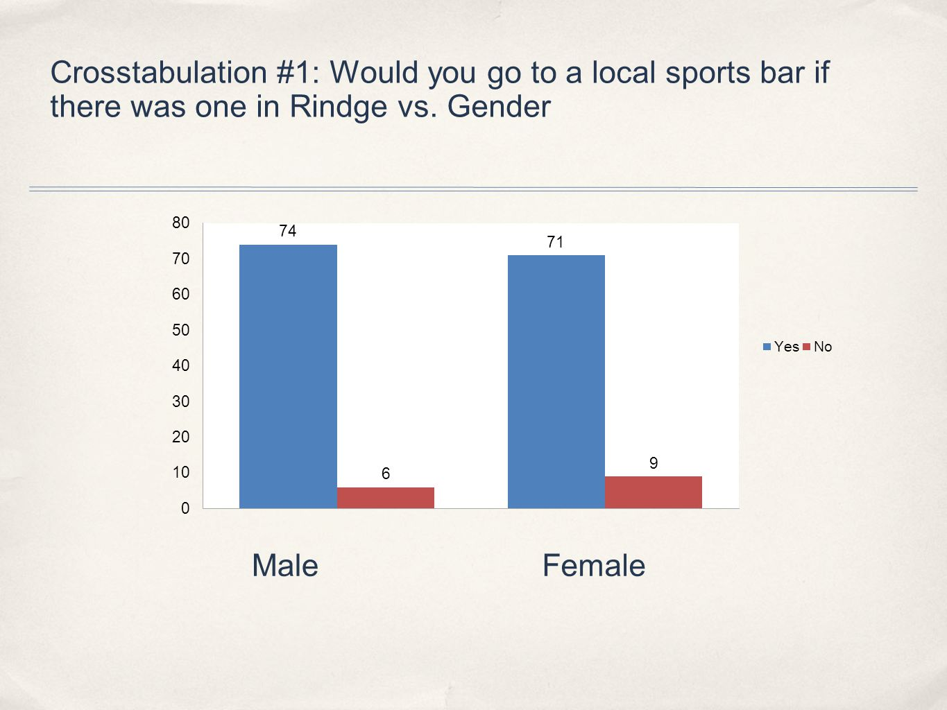 Crosstabulation #1: Would you go to a local sports bar if there was one in Rindge vs.