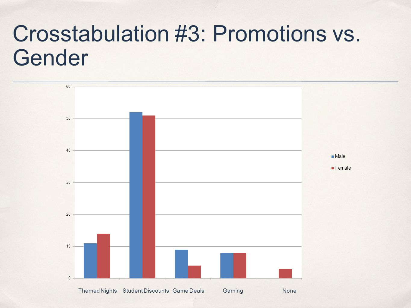 Crosstabulation #3: Promotions vs. Gender Themed NightsStudent DiscountsGame DealsGamingNone