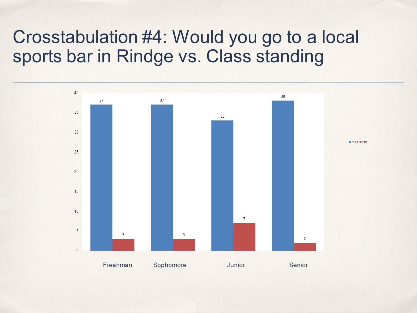 Crosstabulation #4: Would you go to a local sports bar in Rindge vs.