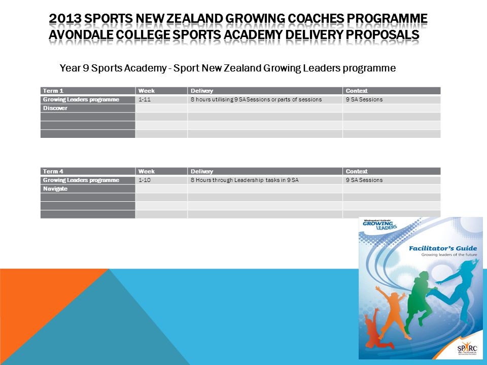 Year 9 Sports Academy - Sport New Zealand Growing Leaders programme Term 1WeekDeliveryContext Growing Leaders programme1-118 hours utilising 9 SA Sess