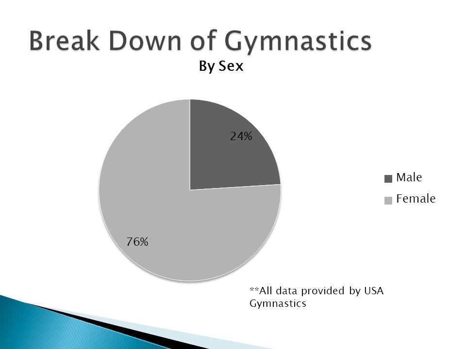 **All data provided by USA Gymnastics