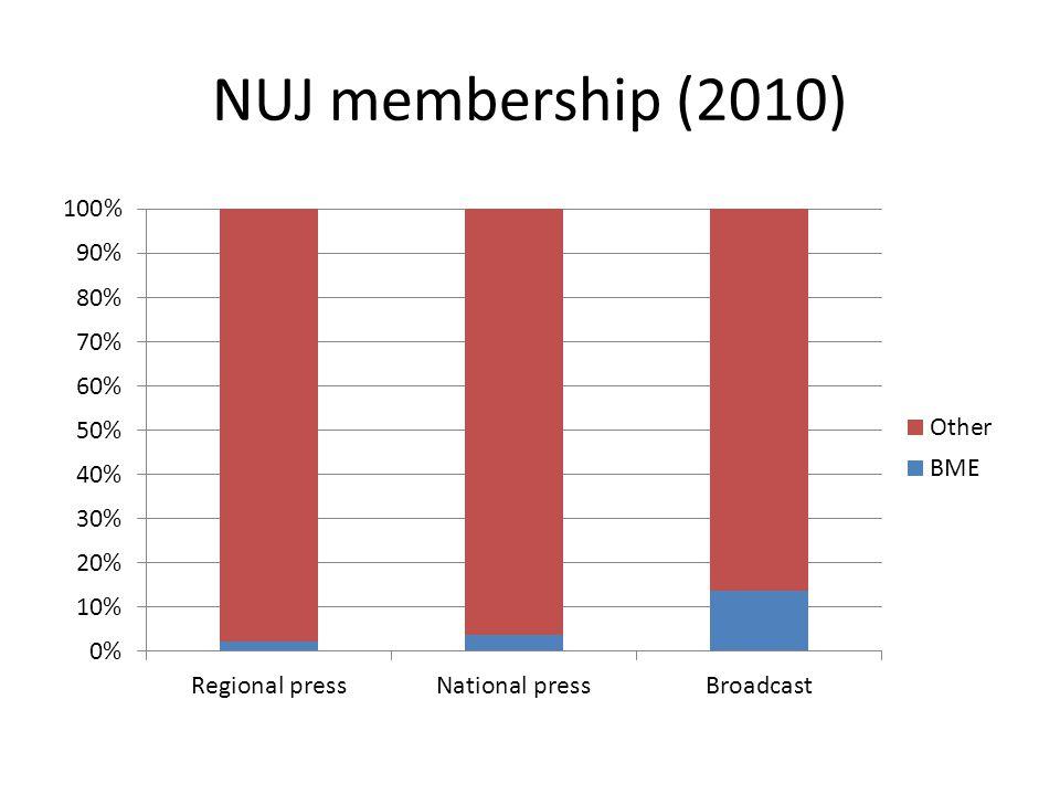 NUJ membership (2010)