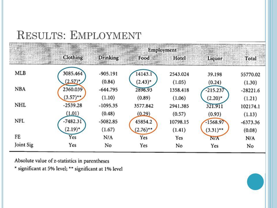 R ESULTS : E MPLOYMENT