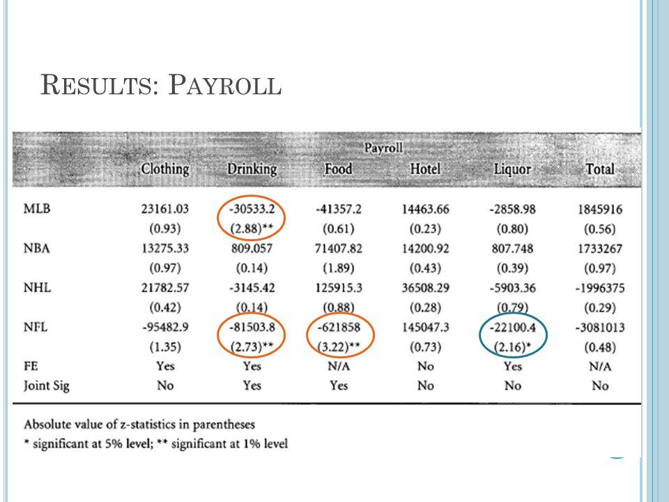 R ESULTS : P AYROLL