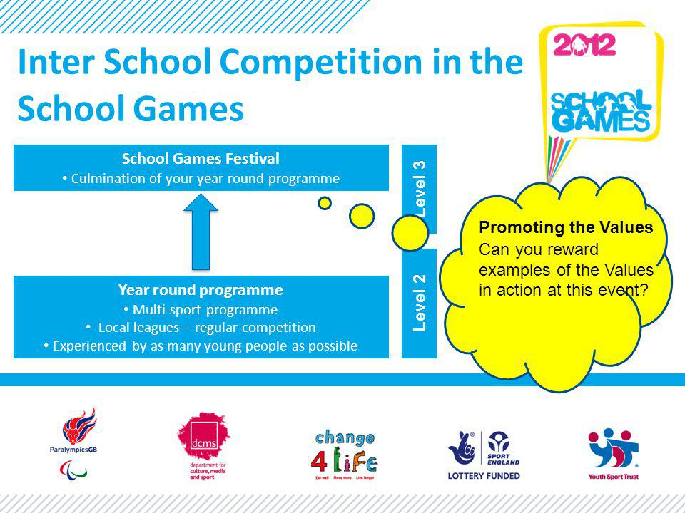 Inter School Competition in the School Games Year round programme Multi-sport programme Local leagues – regular competition Experienced by as many young people as possible School Games Festival Culmination of your year round programme Level 3 Level 2 Promoting the Values Can you reward examples of the Values in action at this event