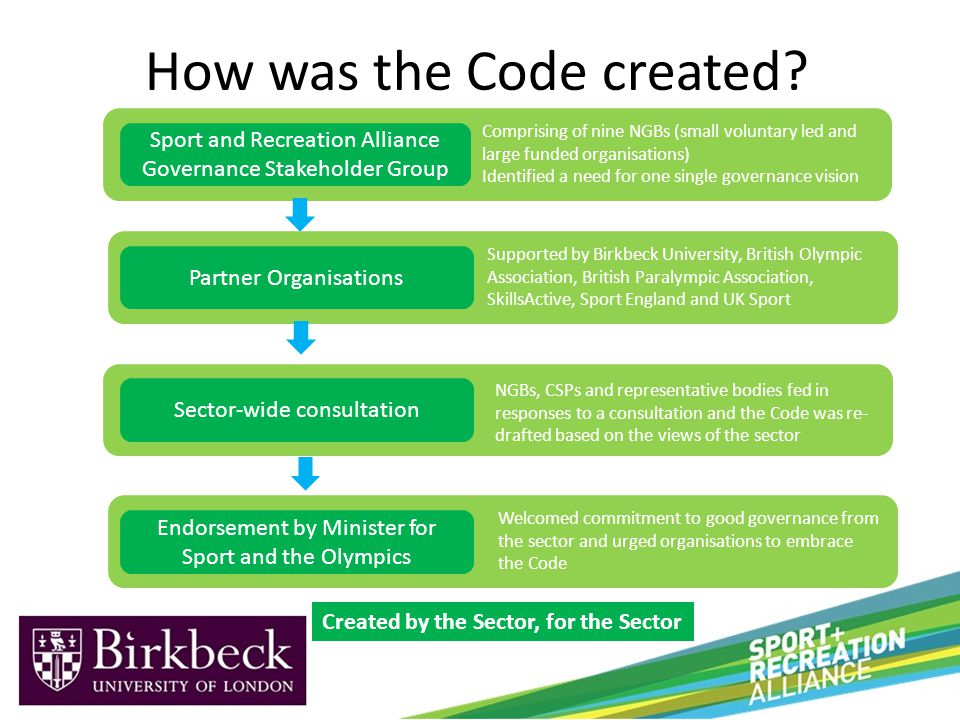 Created by the Sector, for the Sector Sport and Recreation Alliance Governance Stakeholder Group Partner Organisations Sector-wide consultation Endorsement by Minister for Sport and the Olympics Comprising of nine NGBs (small voluntary led and large funded organisations) Identified a need for one single governance vision Supported by Birkbeck University, British Olympic Association, British Paralympic Association, SkillsActive, Sport England and UK Sport NGBs, CSPs and representative bodies fed in responses to a consultation and the Code was re- drafted based on the views of the sector Welcomed commitment to good governance from the sector and urged organisations to embrace the Code How was the Code created