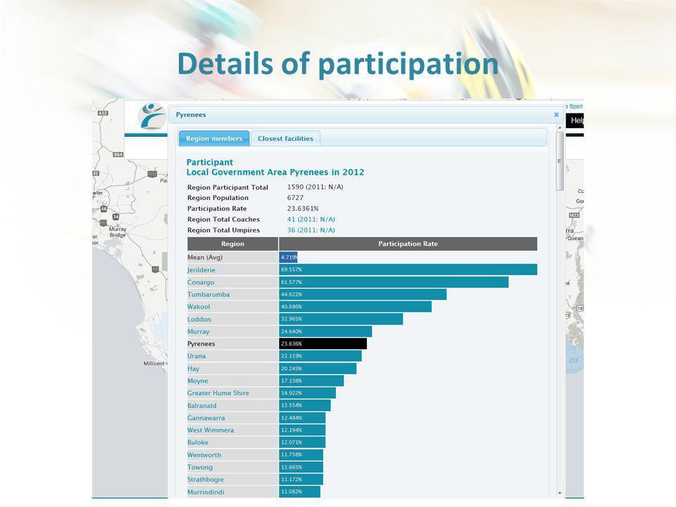 Details of participation