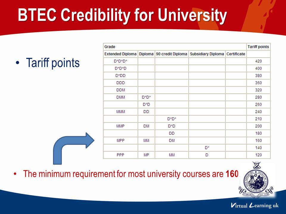 BTEC Credibility for University Tariff points The minimum requirement for most university courses are 160. CLUB LOGO