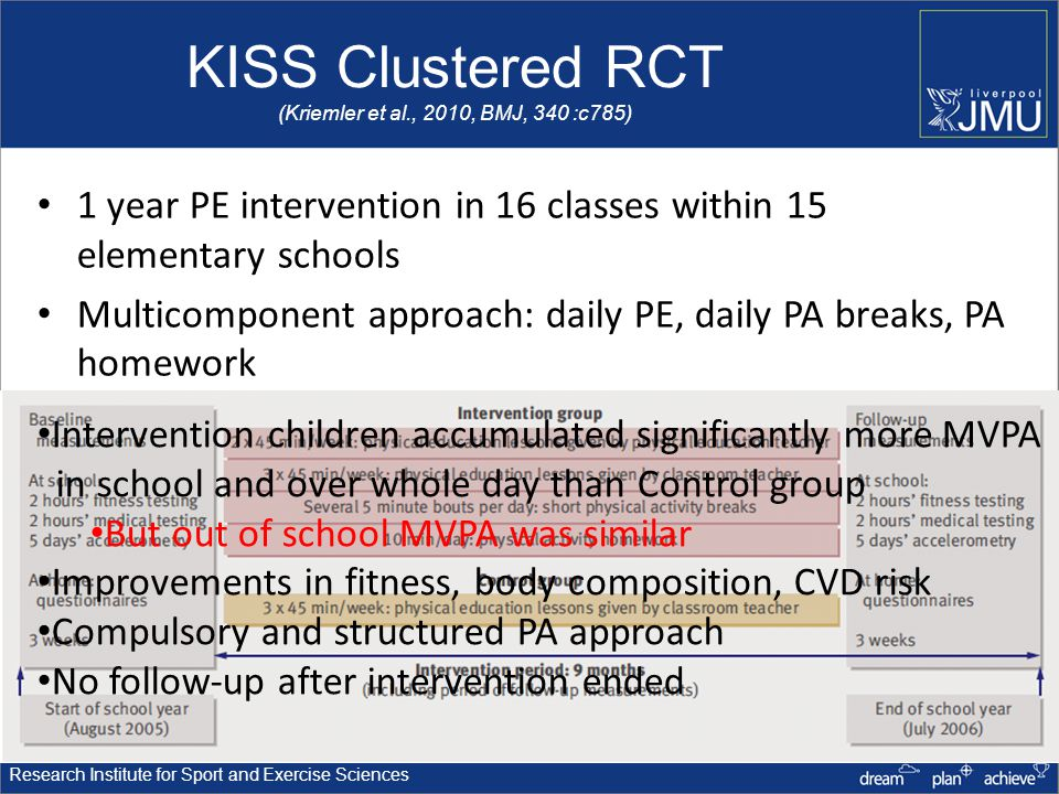 Research Institute for Sport and Exercise Sciences KISS Clustered RCT (Kriemler et al., 2010, BMJ, 340 :c785) 1 year PE intervention in 16 classes within 15 elementary schools Multicomponent approach: daily PE, daily PA breaks, PA homework Intervention children accumulated significantly more MVPA in school and over whole day than Control group But out of school MVPA was similar Improvements in fitness, body composition, CVD risk Compulsory and structured PA approach No follow-up after intervention ended