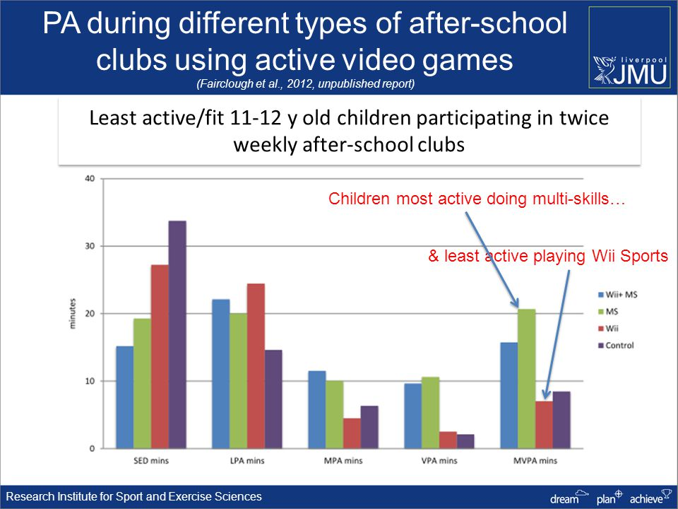 PA during different types of after-school clubs using active video games (Fairclough et al., 2012, unpublished report) Children most active doing multi-skills… Least active/fit 11-12 y old children participating in twice weekly after-school clubs & least active playing Wii Sports