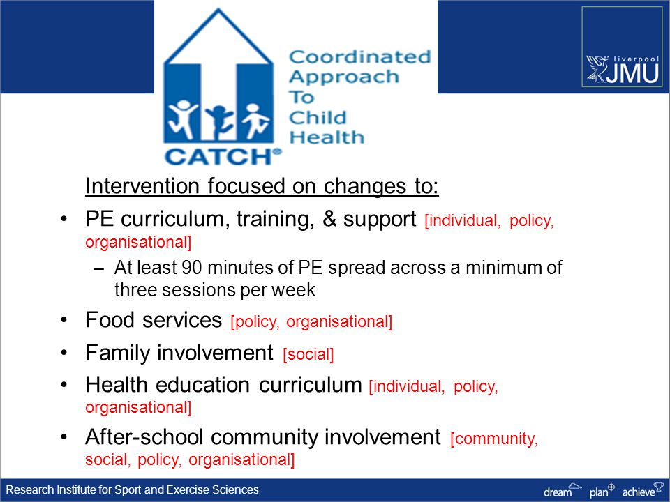 Research Institute for Sport and Exercise Sciences Intervention focused on changes to: PE curriculum, training, & support [individual, policy, organisational] –At least 90 minutes of PE spread across a minimum of three sessions per week Food services [policy, organisational] Family involvement [social] Health education curriculum [individual, policy, organisational] After-school community involvement [community, social, policy, organisational]