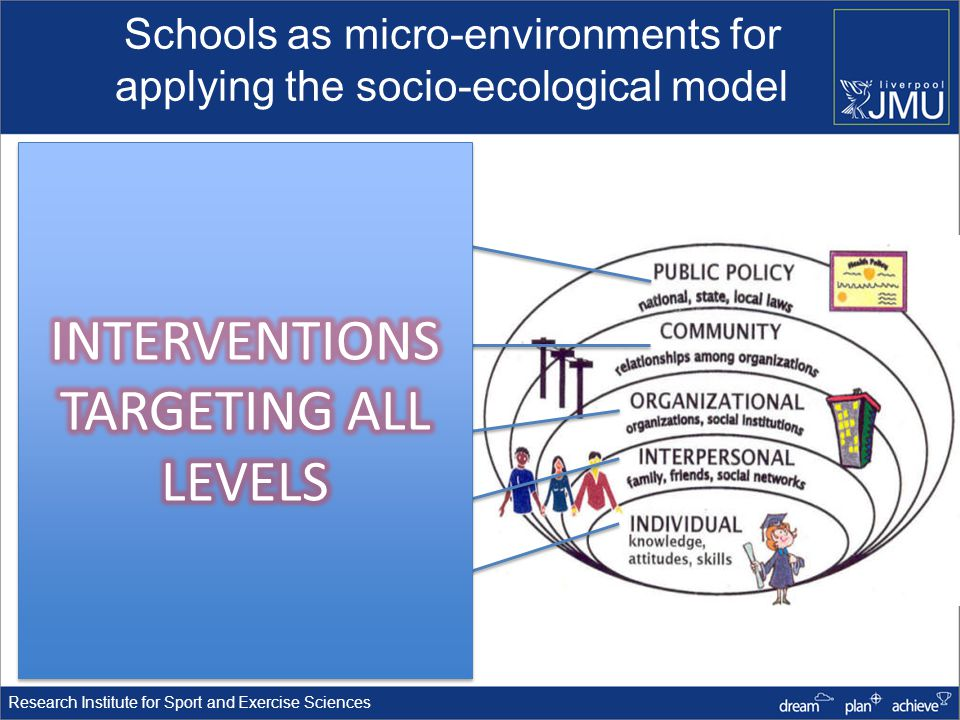 Research Institute for Sport and Exercise Sciences Schools as micro-environments for applying the socio-ecological model Schools National curricula, standards, government policy Relationships with community groups, sports clubs, commercial organisations School departments, classes, streaming Friends, peers, teachers, parents Individual children and adolescents
