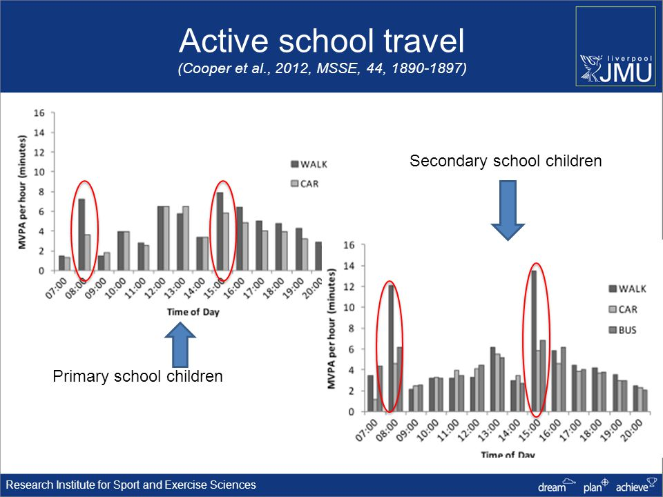 Research Institute for Sport and Exercise Sciences Active school travel (Cooper et al., 2012, MSSE, 44, 1890-1897) Primary school children Secondary school children