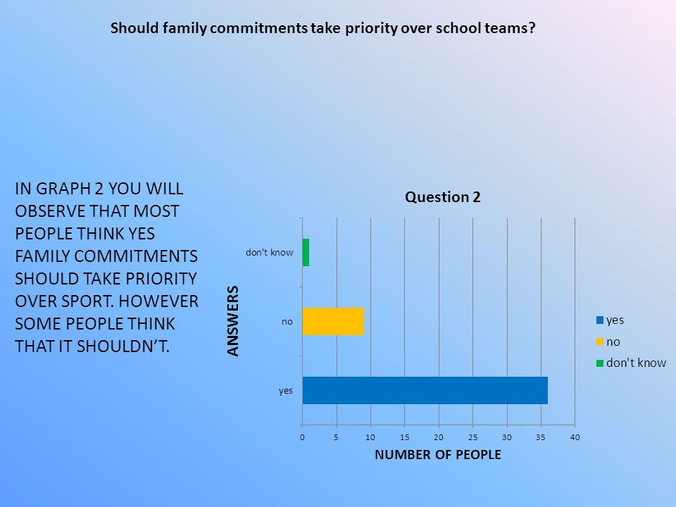 IN THIS GRAPH, YOU CAN SEE THAT MOST PEOPLE THINK THAT IT SHOULD BE THE CHILDS PARENTS DECISION IF THE CHILD SHOULD PLAY SPORT ON THE WEEKEND.