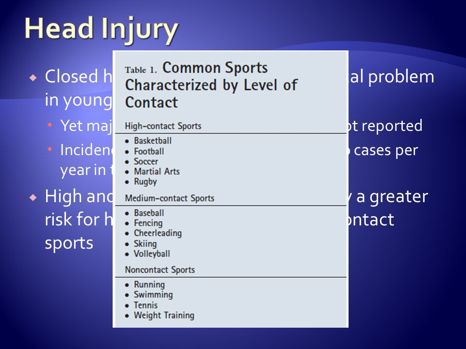Closed head injury is a common medical problem in young athletes Yet majority of concussive episodes are not reported Incidence is unknown but roughly 300,000 cases per year in the US High and medium-contact sports carry a greater risk for head injury compared to noncontact sports
