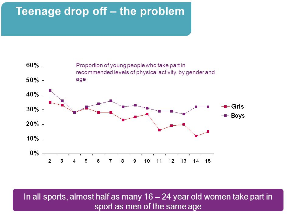 Whatever the level, girls want more opportunities to compete and play in matches against different teams.