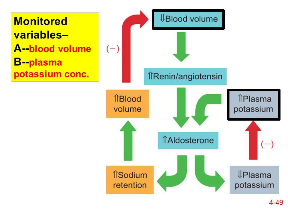 Monitored variables– A-- blood volume B-- plasma potassium conc. 4-49