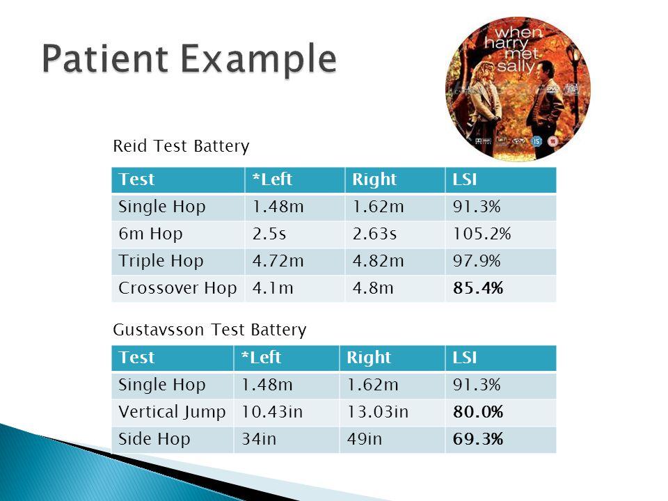 Test*LeftRightLSI Single Hop1.48m1.62m91.3% Vertical Jump10.43in13.03in80.0% Side Hop34in49in69.3% Test*LeftRightLSI Single Hop1.48m1.62m91.3% 6m Hop2
