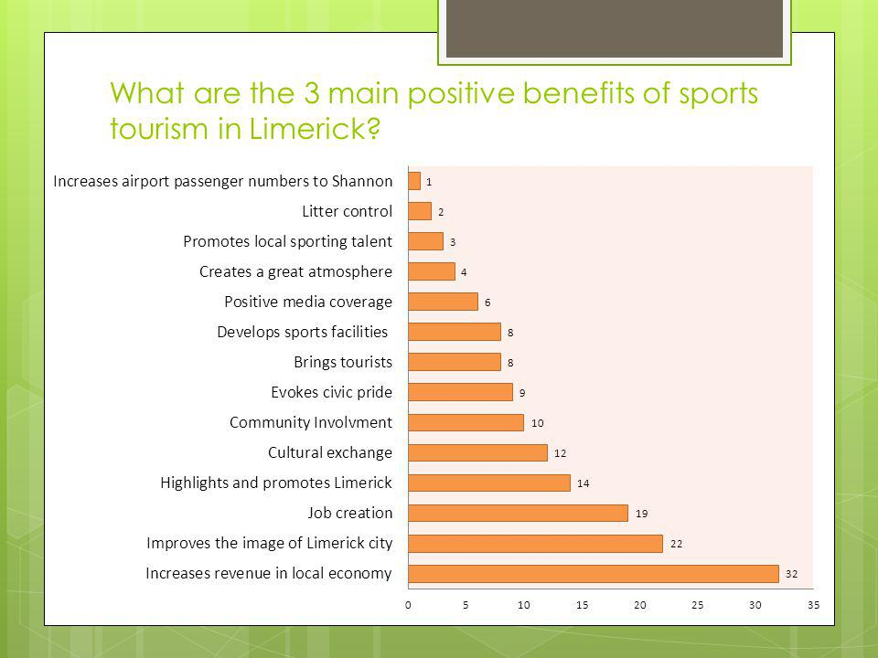 What are the 3 main positive benefits of sports tourism in Limerick